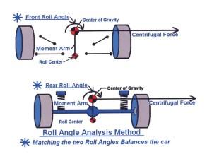 Stock Car Dynamics  Vehicle Dynamics For Racing  Hot Rod