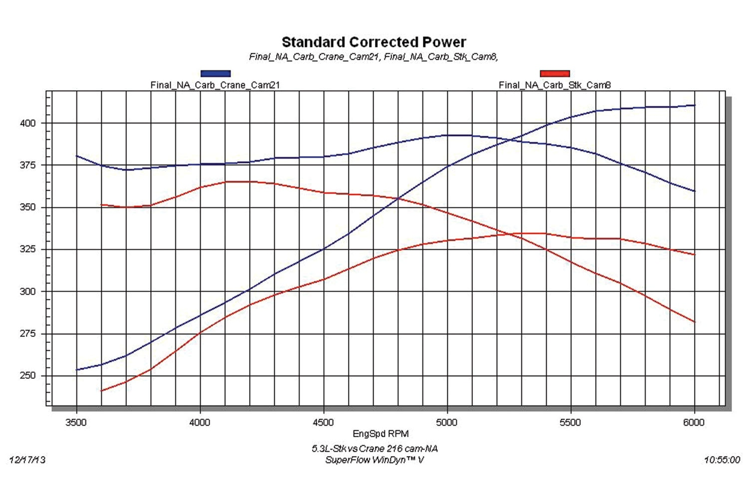 How To Boost A 5 3l Ls Engine To 611 Horsepower