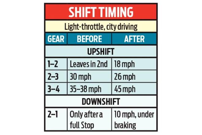 1967-mustang-ken-zimmer-aod-shift-timing-table