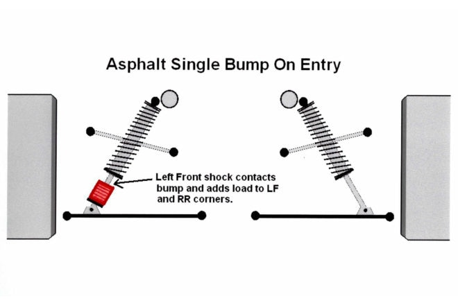 We mostly see asphalt late models that run the single bump put them on the LF corner. That acts like the Dirt example, only in reverse. The LF shock contacts the bump and takes most of the load that has transferred from the rear due to braking. This load is also shared with the RR corner decreasing the cross weight percent. On higher banked tracks, this can not only loosen the car into the corner, but make it loose through the mid-turn too. Adjustments must be made to compensate for that. Again, the change can vary depending on how hard we brake into the corner.