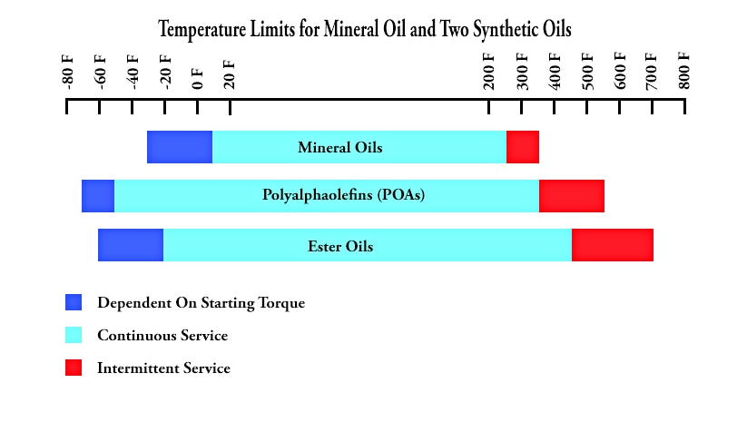 Synthetic oils have a wider temperature range of operation than do mineral oils. The pour point of a Polyalphaolefin (PAO) oil is outstanding, and this allows the oil to move to engine parts much quicker than mineral oil at low temperatures. Synthetic oils do have some extreme cold and hot concerns, but the limitations are well beyond the temperatures where mineral oils have already failed.