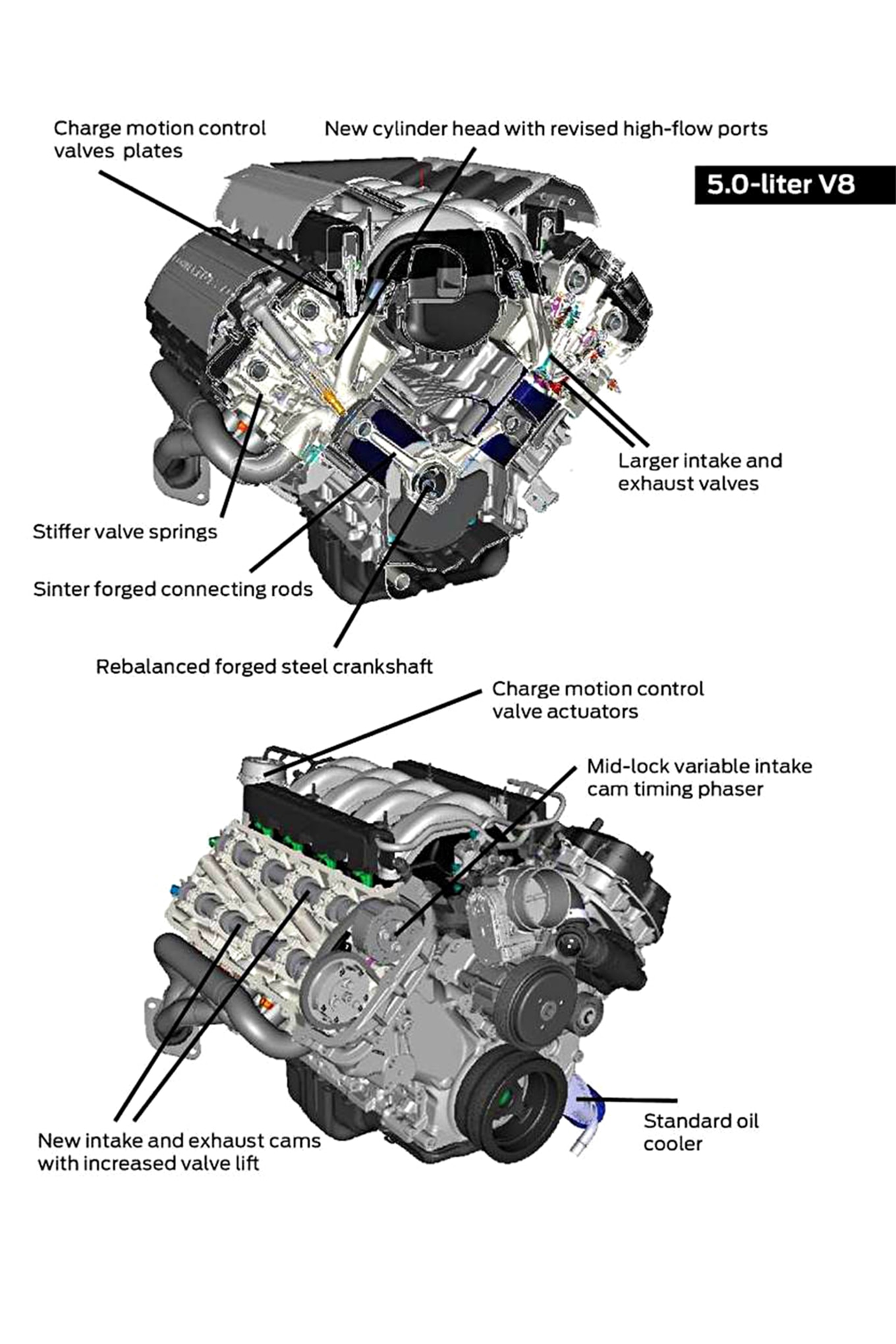 An In Depth Look At The Evolution Of The Coyote Engine