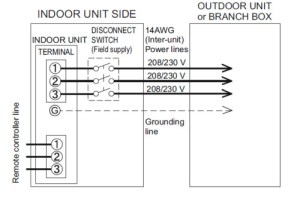 Disconnect for Fujitsu mini split indoor unit (slim duct type)