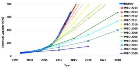IEA-  proiezioni sottostimate rinnovabili