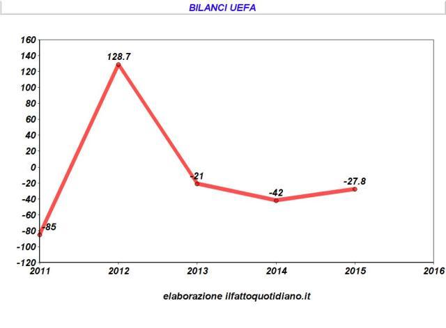 affare Uefa - bilanci