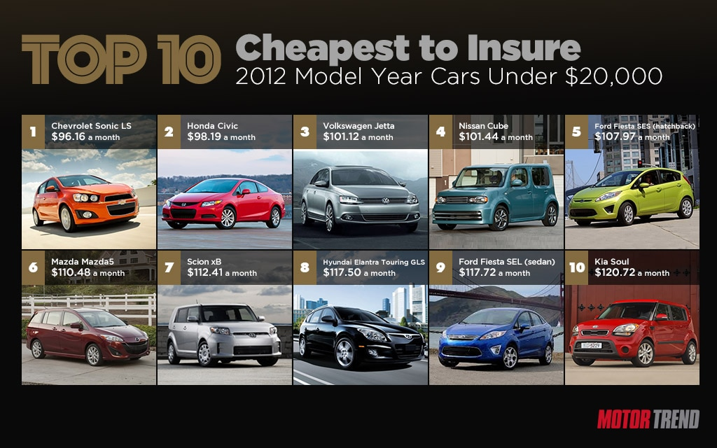 Top 10 Cheapest Cars Insure