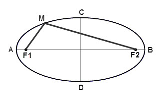 How To Build An Ellipse Compass Construction Of Ellipse