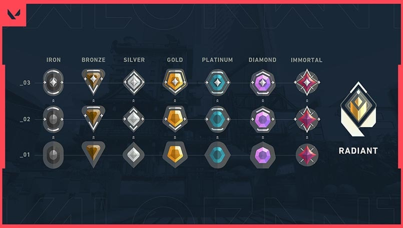 Valorant is finally getting Ranked matches this week