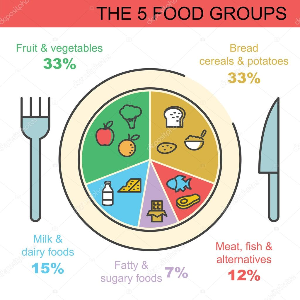 I 5 Gruppi Alimentari