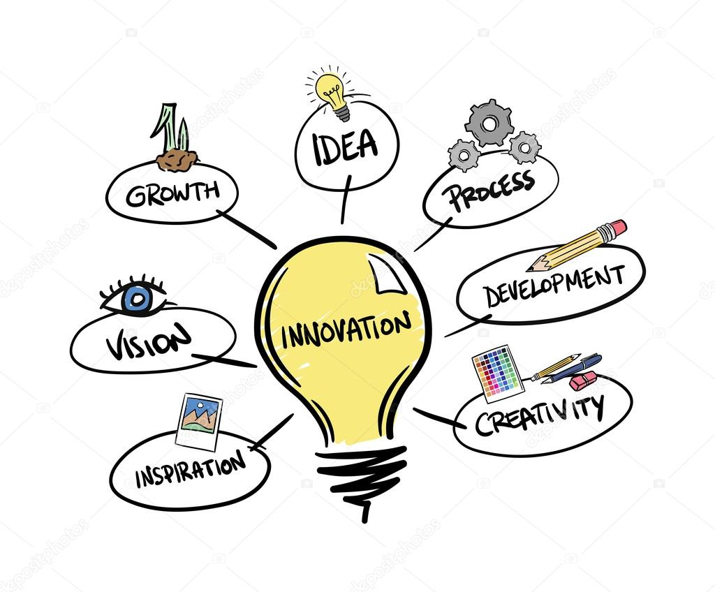 Digitally Generated Innovation Brainstorm