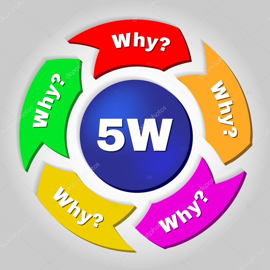 5w Root Causeysis Methodology Concept