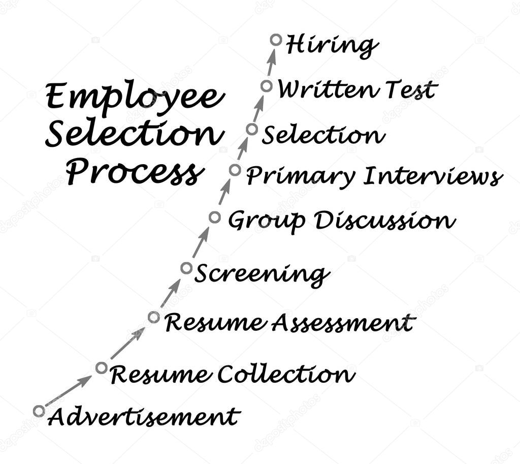 Diagram Of Employee Selection Process
