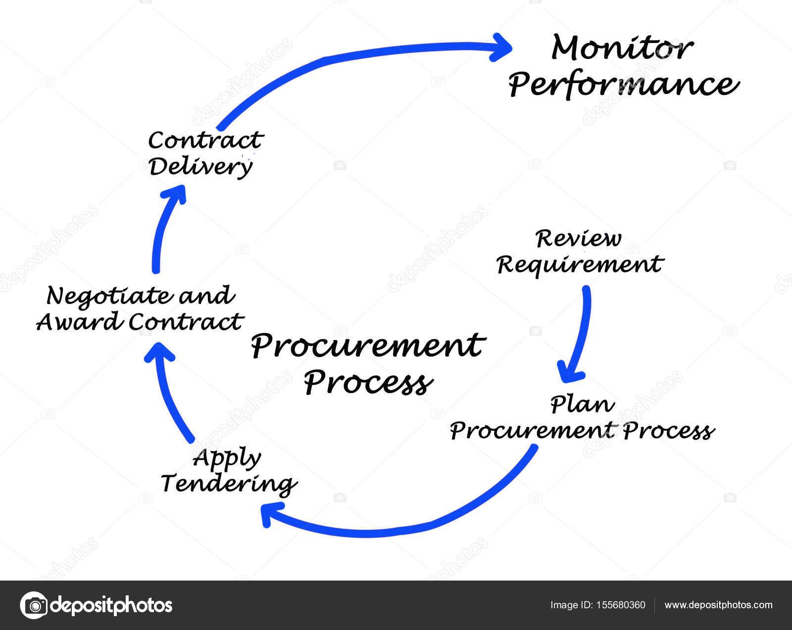 Diagramme Du Processus D Approvisionnement