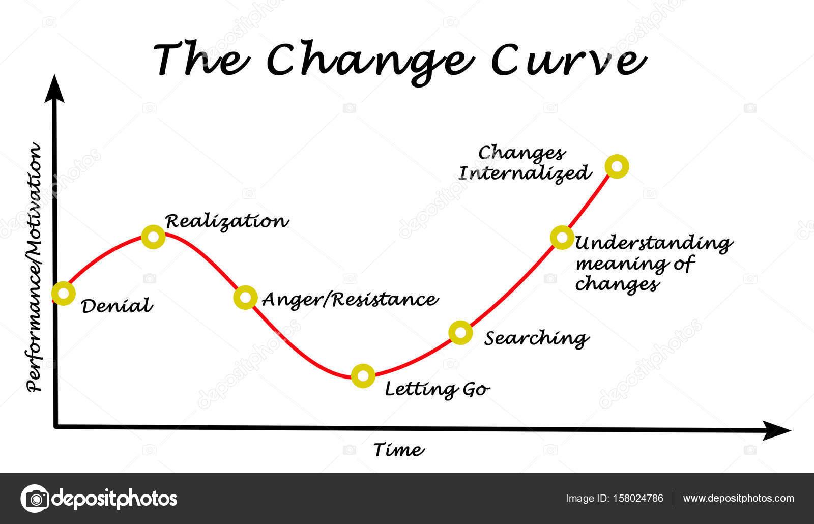 Performance Motivation Graph Change Curve