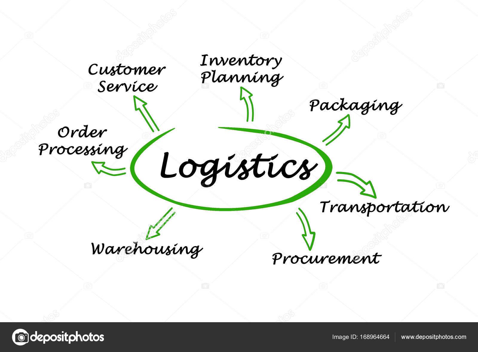 Diagrama De Funciones De Logistica