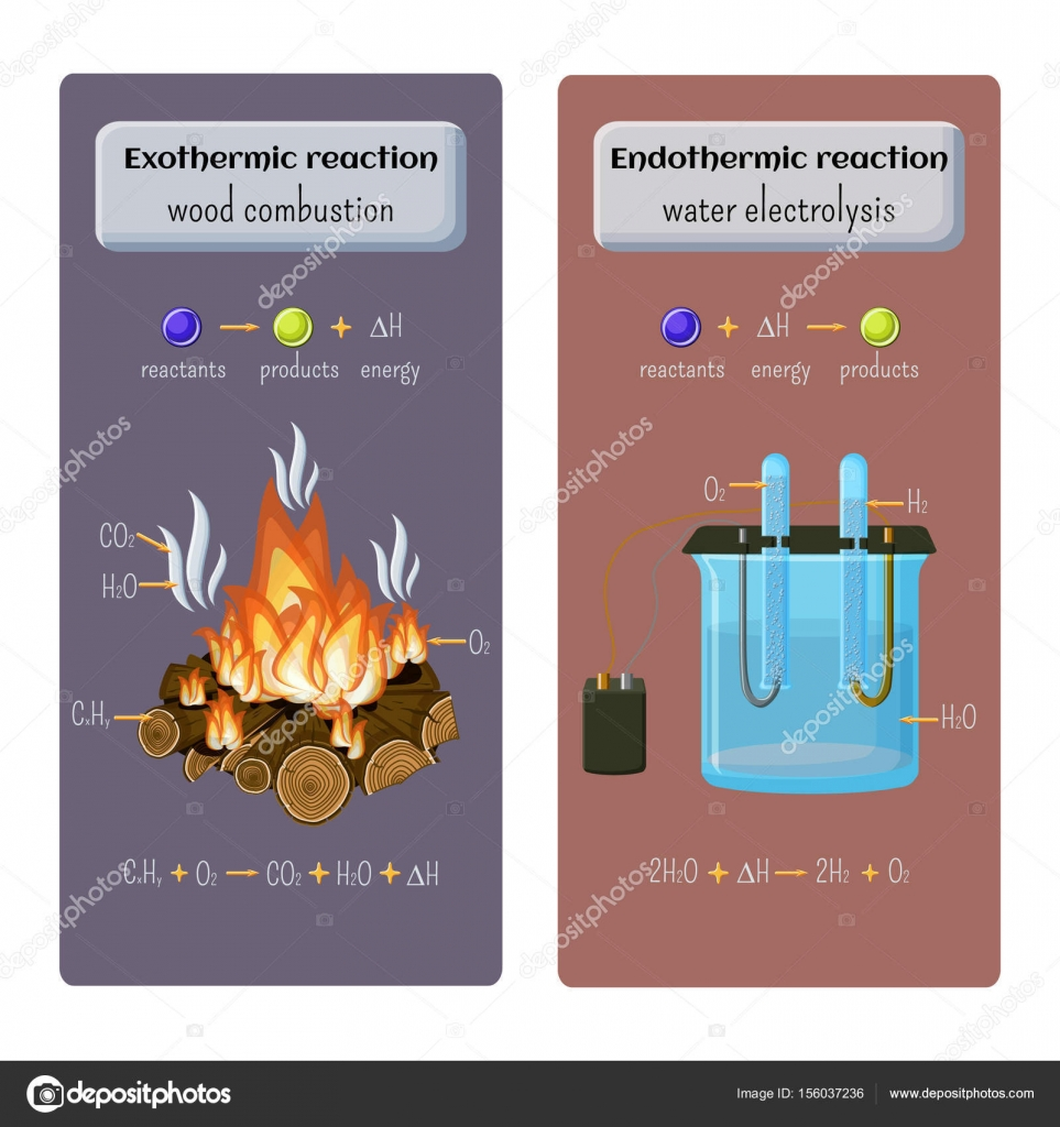 Types Of Chemical Reaction Exothermic