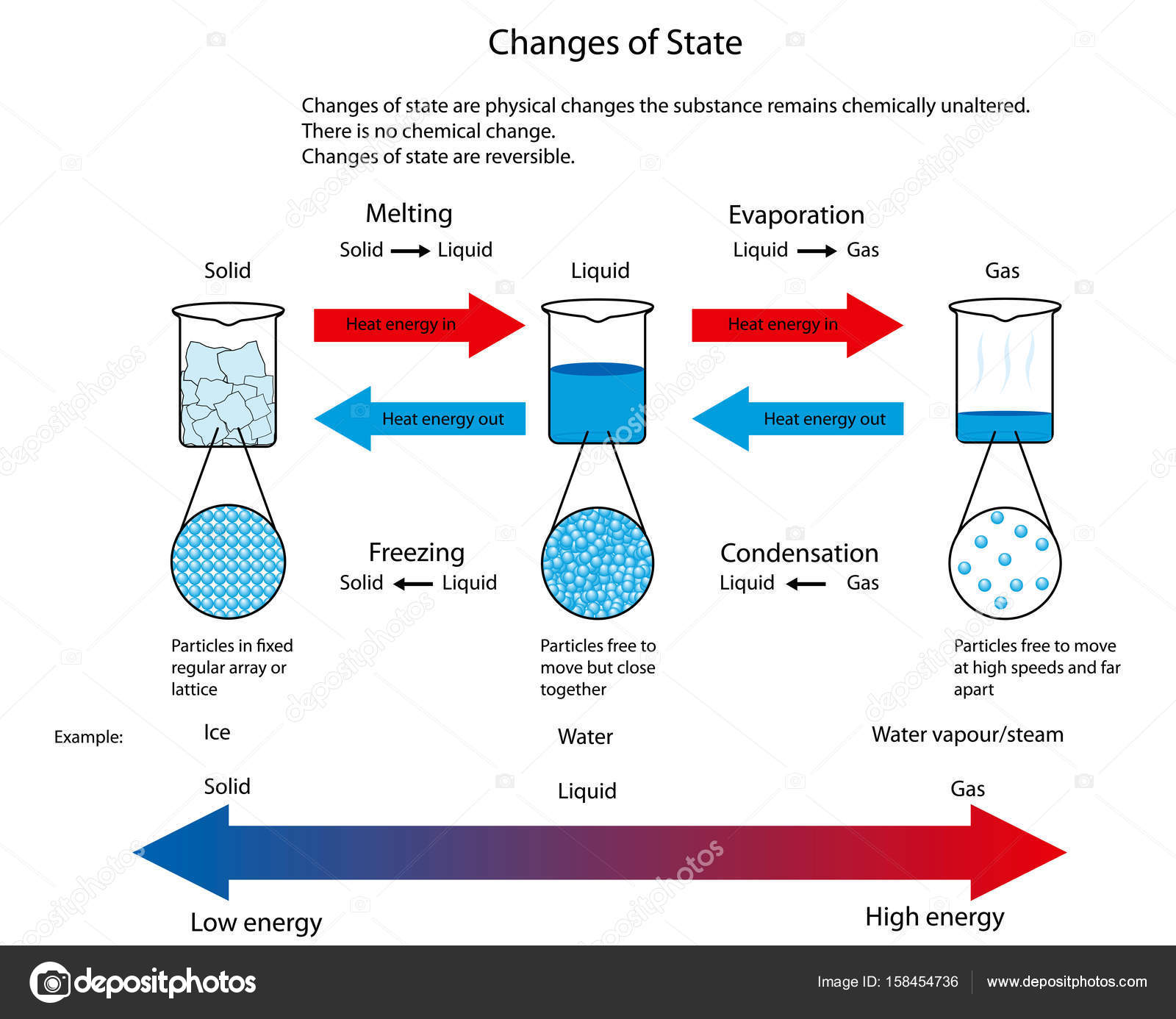 Illustration For Changes Of State Between Solid Liquid