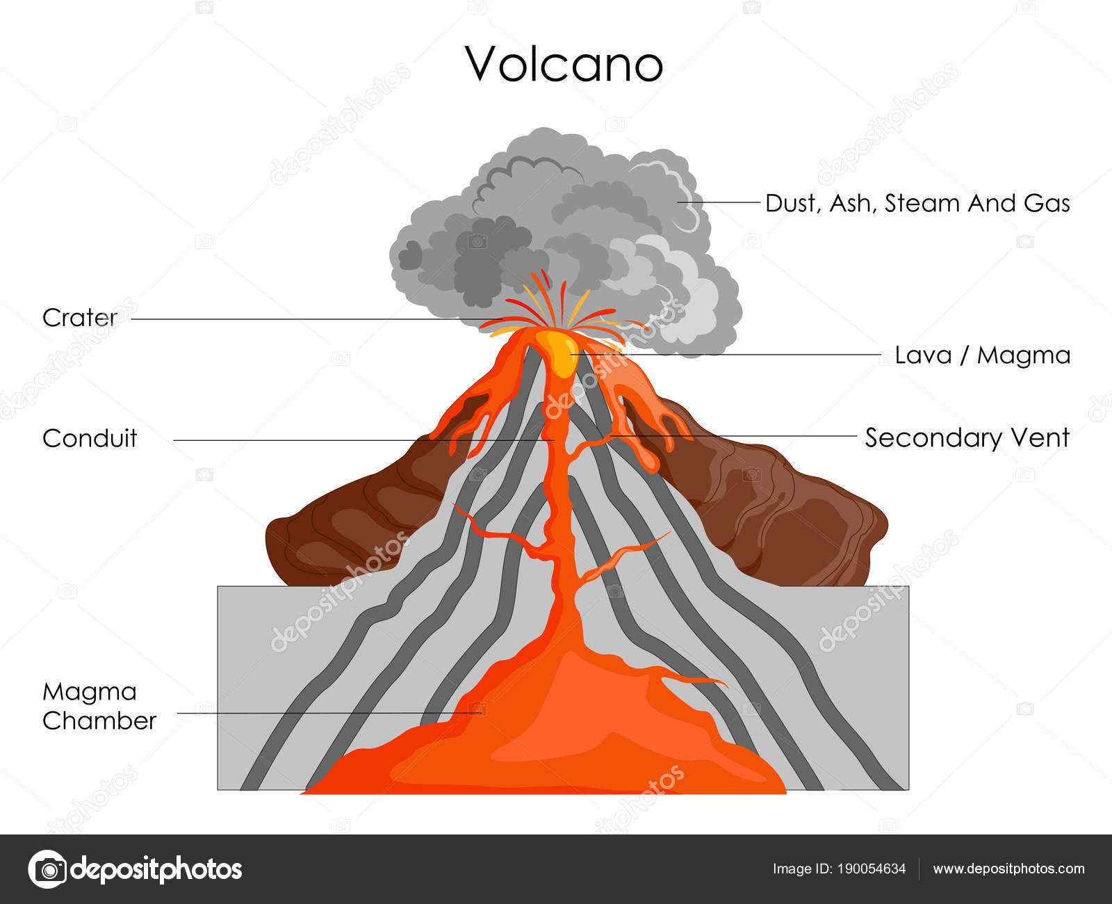 Education Chart Of Science For Volcano Diagram