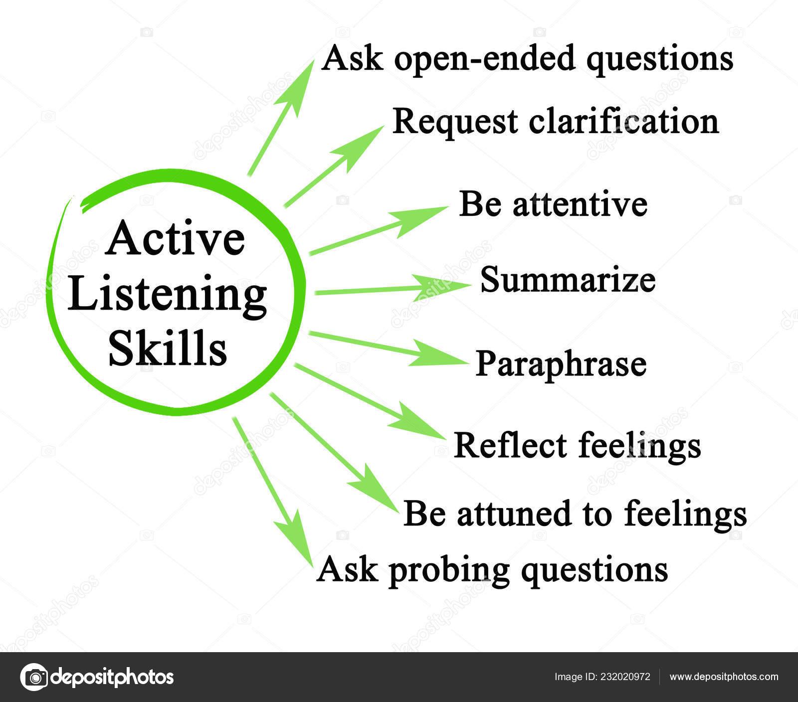 Eight Active Listening Skills