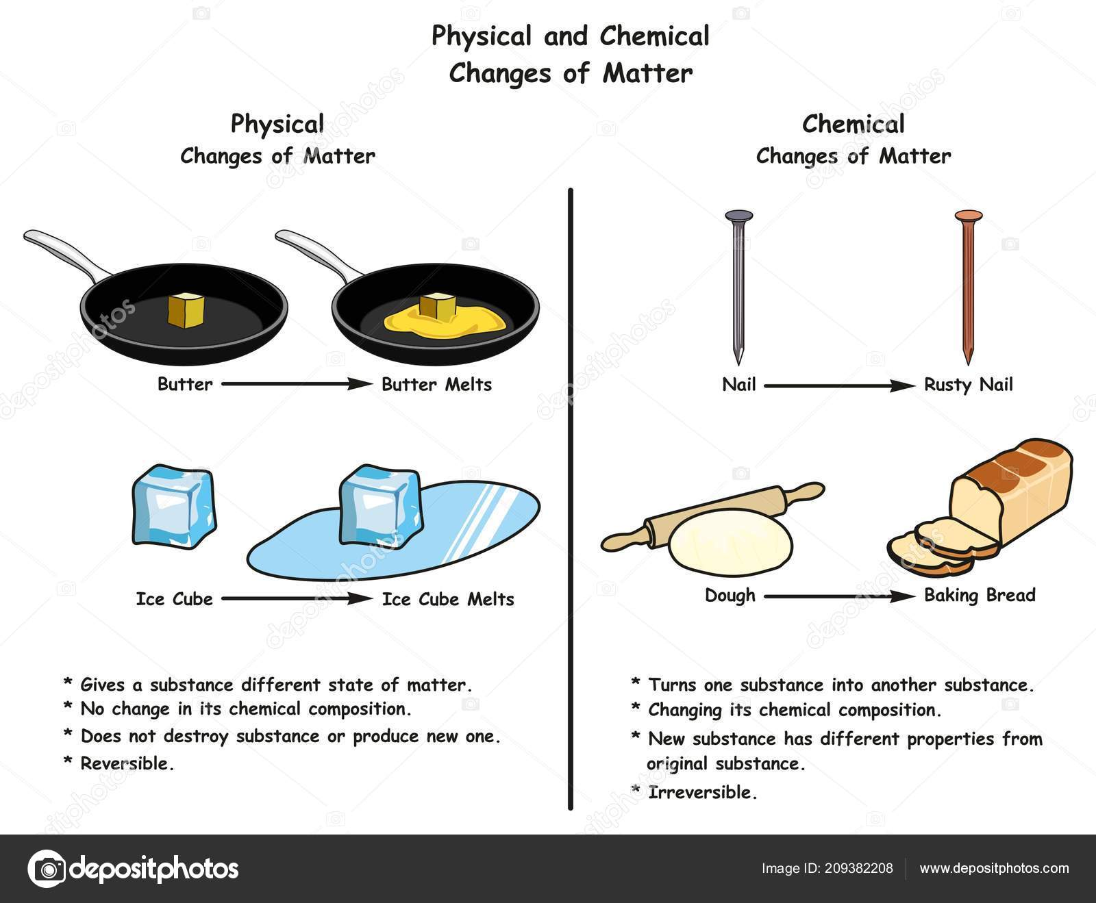 Pictures Chemical Change