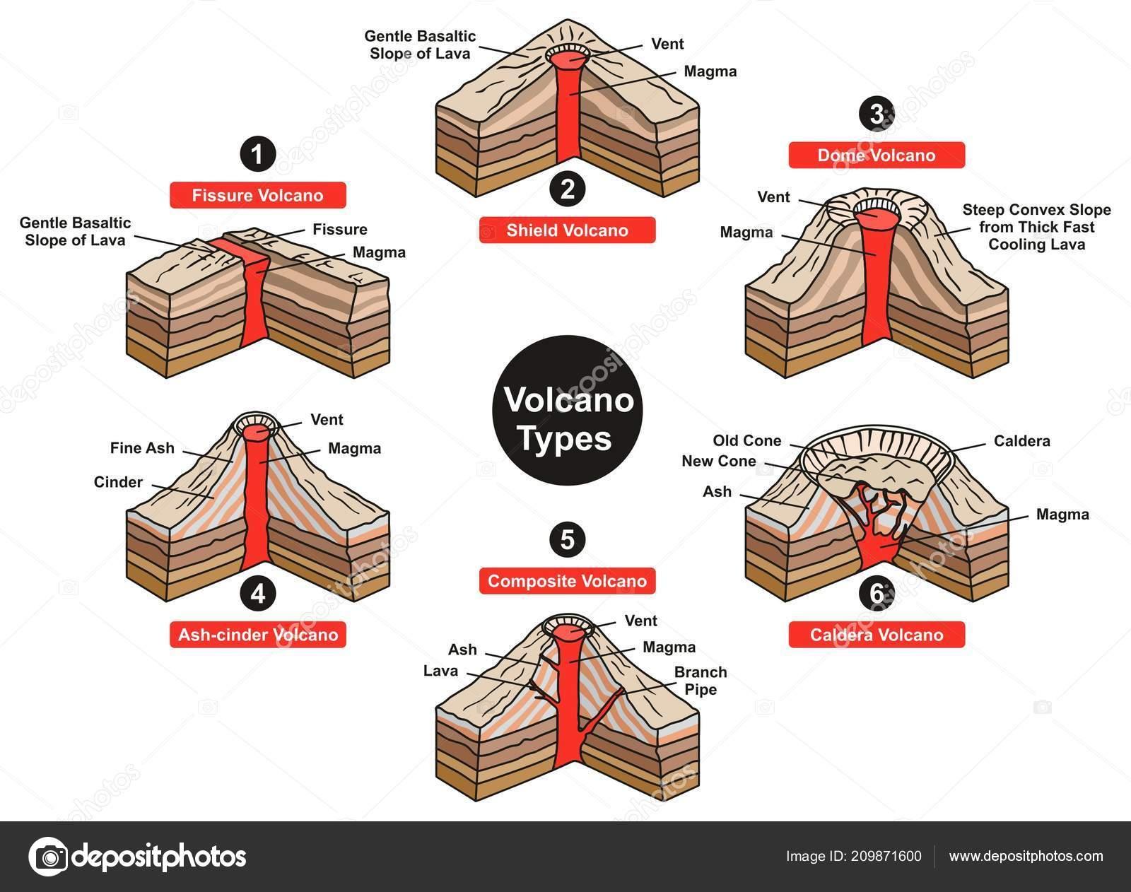 Vulkan Typen Infografik Diagramm Einschlie Lich Fissur