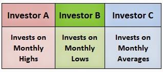 Investor Types