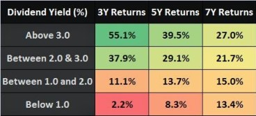 Dividend Yield India Long Term