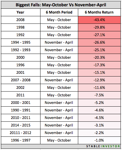 Indian Markets Biggest Monthly Falls