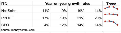 ITC Sales Profit Growth