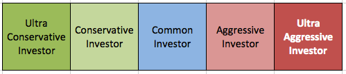 Investor Personality