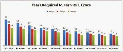 How to become crorepati