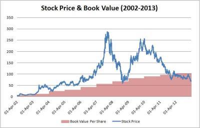 SAIL - book value per share trends