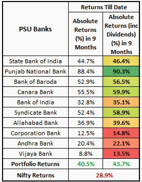9 Month Banks Portfolio Returns