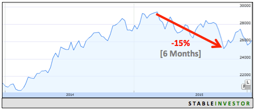 Indian Markets 2015 Fall