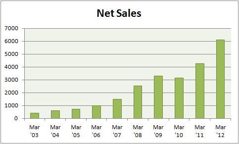 IDFC Net Sales