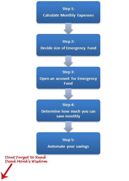 5 steps to create emergency fund