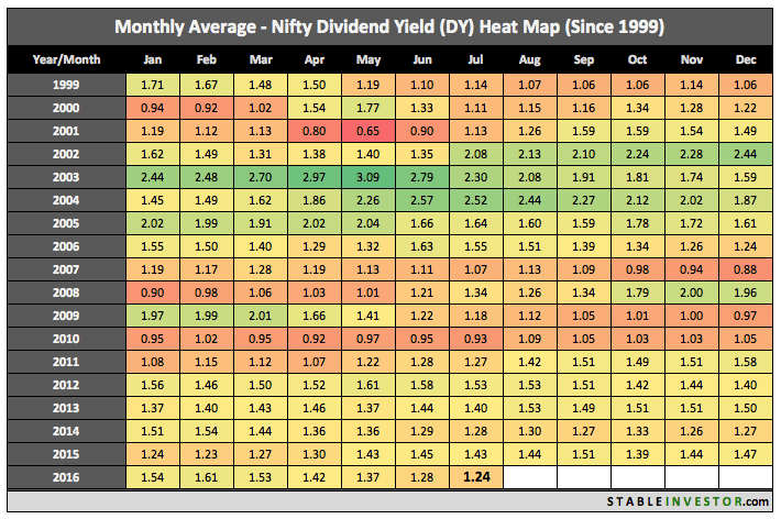 dividend yield nifty july 2016