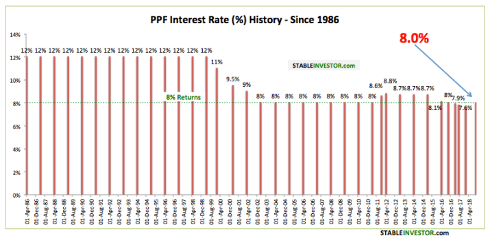 PPF Interest Rate History 2018 2019
