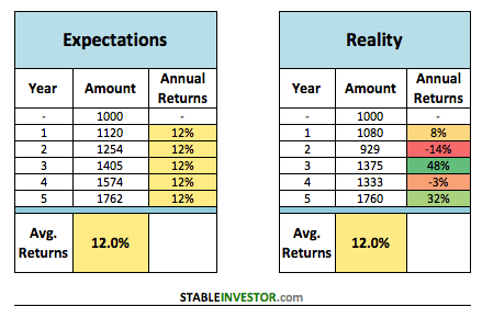stocks returns vs expectations