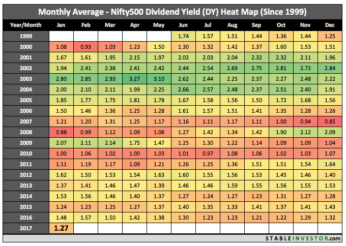 Historical Nifty 500 Dividend Yield 2017 January