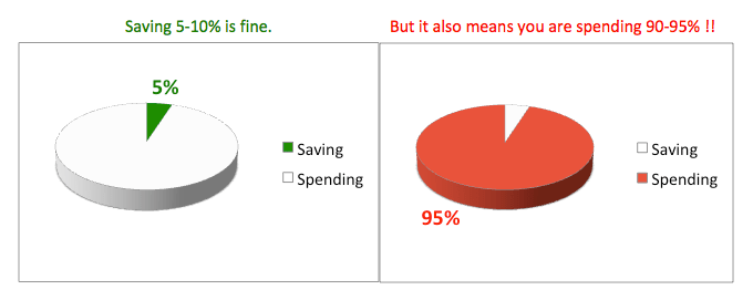 saving 10% spend 90%