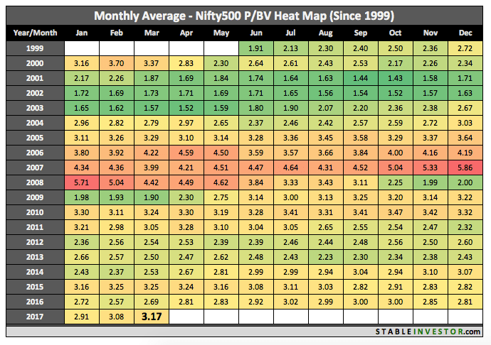 Historical Nifty 500 Book Value 2017 March