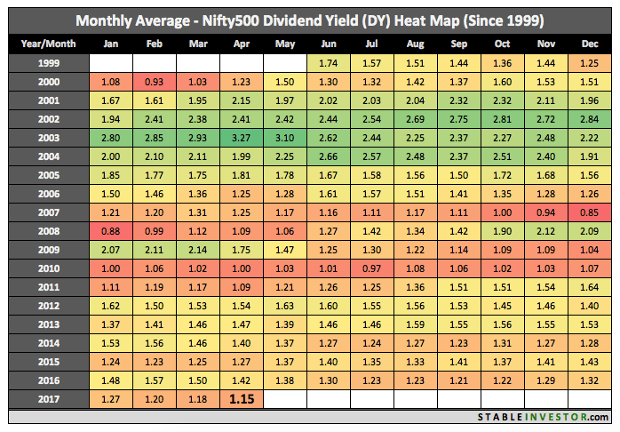 Historical Nifty 500 Dividend Yield 2017 April