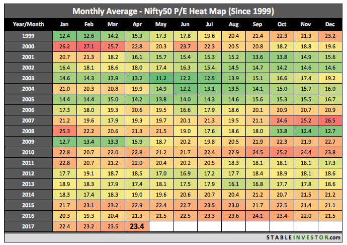 Historical Nifty PE 2017 April