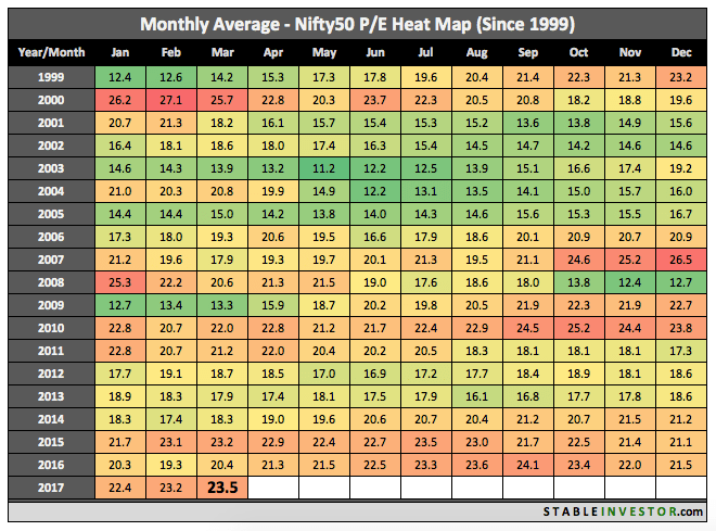 Historical Nifty PE 2017 March