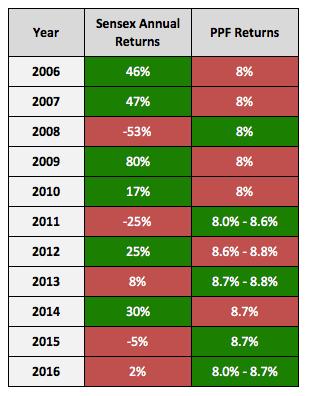 PPF Vs Equity Stocks