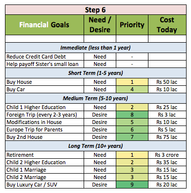 financial goals example costs