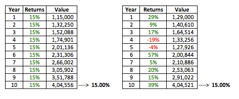long term investment cagr stocks
