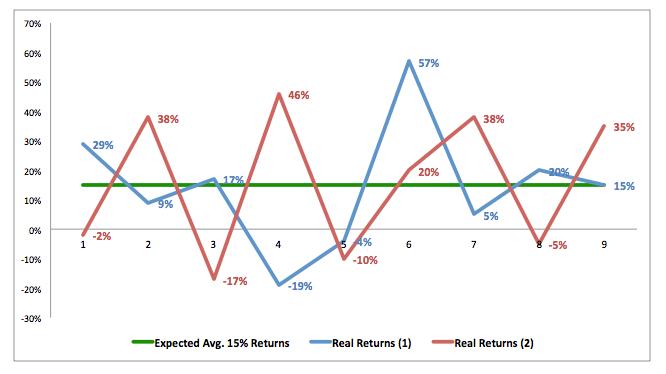 market annual returns volatility