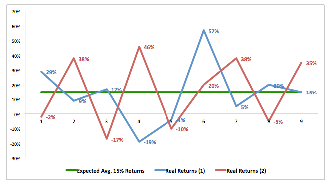 market annual returns volatility